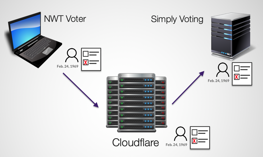 Elections NWT voting site secured by Cloudflare certificate